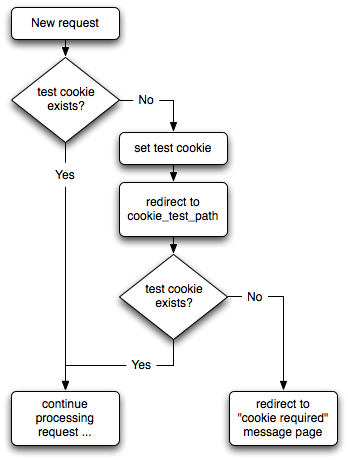 Flow chart for the cookie detection recipe